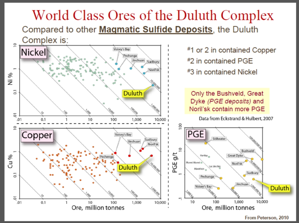 Duluth Ores