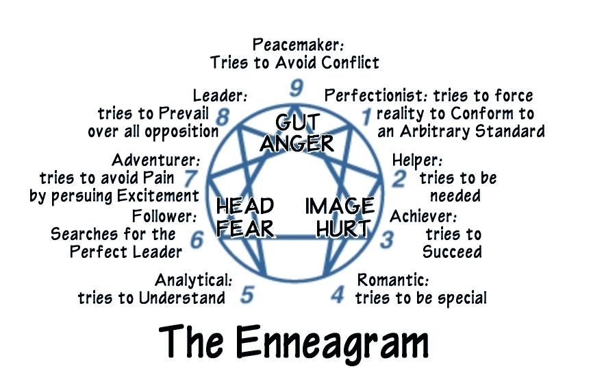 EnneagramL